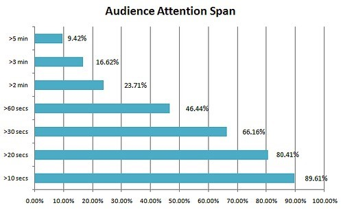 Social media trends 2019: Aidience attention span