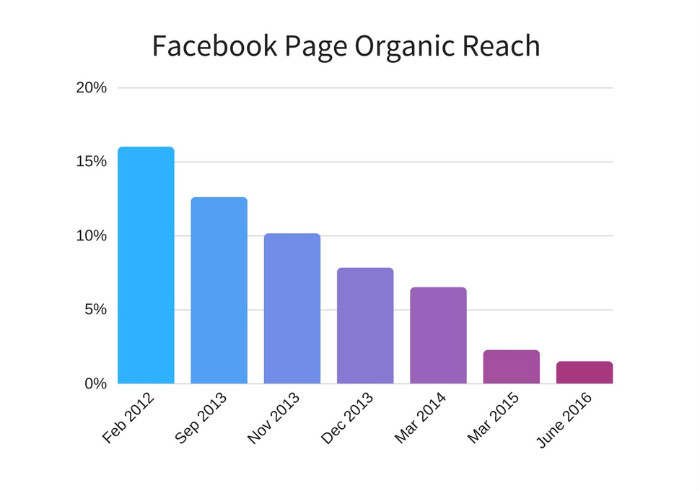 fb chart - Facebook Marketing Hacks 2019: 5 Ways to Win a Massive Engagement than Ever