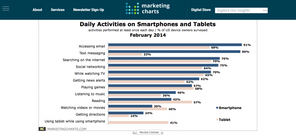 ExactTarget Daily Activities Smartphones Tablets Feb2014 Marketing Charts 1024x466 - Email Marketing for Beginners: How to Get Email Subscribers Fast in 2019